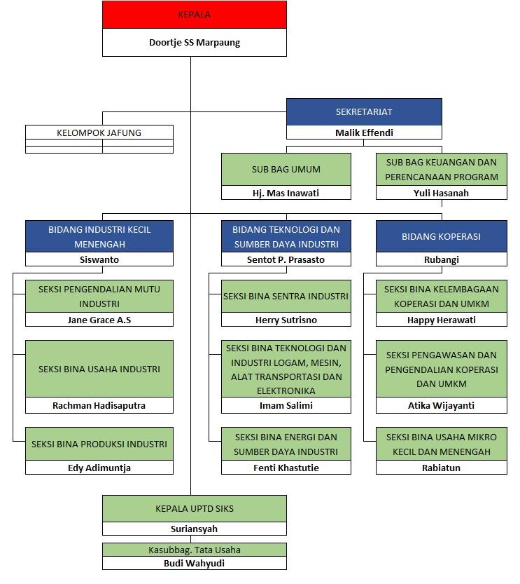 Dinas Koperasi UMKM dan Perindustrian Kota Balikpapan